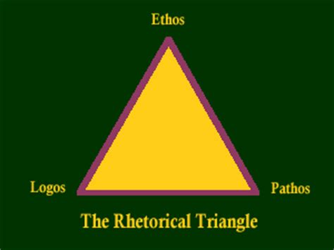 Rhetorical essay using pathos ethos and logos